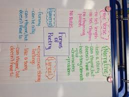 Types Of Poetry Anchor Chart Anchor Charts Ms Newby