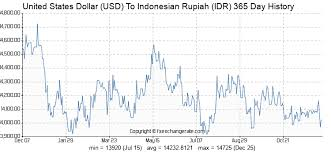 United States Dollar Usd To Indonesian Rupiah Idr On 06