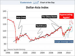 Dollar Appreciation Chart Chart Of The Day Actually Asian Currencies Are