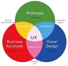 User Experience Venn Diagram Ux Venn Diagrams Ux Collective