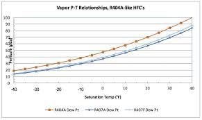 R 448a Pt Chart Hvacr Tech Tip Considering A Refrigeration System Retrofit