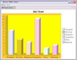 Birt Chart Engine Eclipse Corner Article Using The Birt Chart Engine In Your