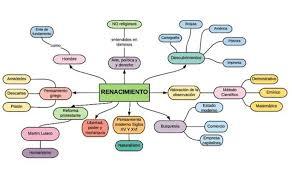 mapa mental del renacimiento brainly lat