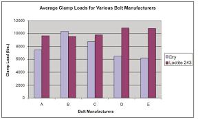 Loctite Threadlocker Chart Eliminate The Cause Of Threaded Fastener Failure