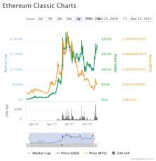 Ethereum Classic Growth Chart Is It Too Late To Be An Ethereum Classic Investor And Adopter