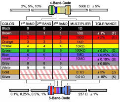 Standard 1 Resistor Values Chart Resistor Color Code Chart And Standard Resistor Values