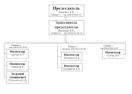 Общая информация Контрольно счётная палата муниципального образования Динской район