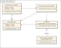 guideline  designing visuallylogin vopc  refined