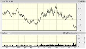 Big Charts Marketwatch Mcewen Mining Inc Mux Quick Chart Nys Mux Mcewen