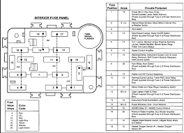 07 ford explorer fuse box diagram beautiful 93 explorer fuse diagram how to read wiring diagrams for dummies 07 ford explorer fuse box diagram beautiful 93 explorer fuse diagram easy to read wiring diagrams \u2022