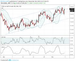 Key Chart Oil Forecast Crude Oil Charts Approach Key Resistance Levels