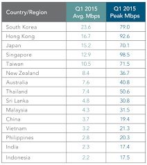 With 2 3 Mbps Average Speed Indian Internet Hasnt Made