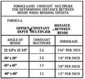 Emt Offset Bending Chart Pablo Sierra Ps13rra On Pinterest