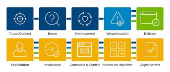 Cyber Kill Chain Breaking The Kill Chain Secureworks