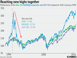 1999 Stock Market Chart Record High Stocks Last Time All Three Indices Broke Record