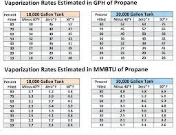 Propane Tank Vaporization Chart Farmpropane Com Lower Your Propane Costs Call 651 762 8886