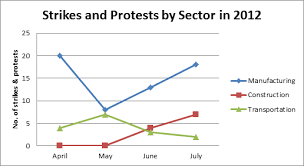 Minimum Wage Increase Chart Worker Protests On The Rise In July China Labour Bulletin