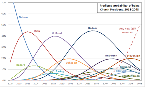 Apostles Death Chart Lds Yearly Church President Probabilities For Current Q15