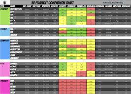 Filament Comparison Chart Diy Engineering Filament Comparison Chart