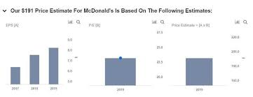 Mcdonalds Health Chart Mcdonalds Reports Good Results To Continue Growth In 2019
