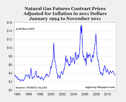 10 Year Chart Of Natural Gas Prices Natgas 10 Year Price Chart Via Nymex Denver Natural Gas