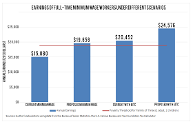 The Truth About Minimum Wage Workers Take Home Pay The
