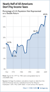 Chart Of The Week Nearly Half Of All Americans Dont Pay