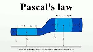 Physics World Pascals Law Introduction And Application