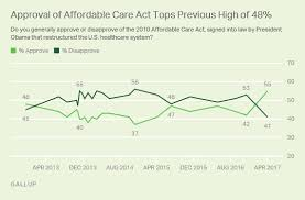 Affordable Care Act Gains Majority Approval For First Time