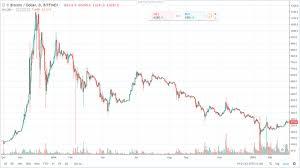 Bitcoin Chart 2014 Vs Bitcoin Chart 2018 Similarties Steemit