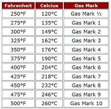 Conversion Table For Celsius Fahrenheit And Gas Marks In
