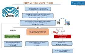 How Do I Avail Cashless Facility For My Health Insurance
