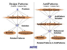 Anti Pattern Simple Design Patterns AntiPatterns