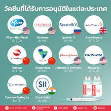 รู้จักวัคซีนโควิดก่อนฉีด มีกี่ชนิด ตัวไหนดีที่สุด ในไทยฉีดกี่ตัว