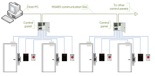 comparison of door access control by kintronics isonas equipment cost