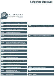 Welcome To Supermax Corporation Berhad Corporate Structure
