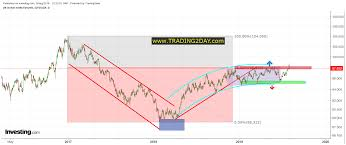 Another Rejection Above 98 For The Dxy Investing Com