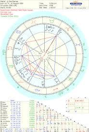 Escrita Astrological Predictions For Ben Barnes On Usas