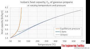 Propane Specific Heat