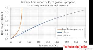 propane gas heat capacity cp c