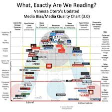 Bias Chart Media Bias Chart Everyone Shut Up About How Cnn Is Like Fox