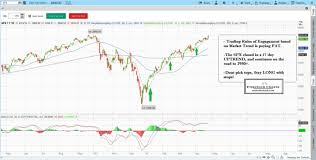 Learn Stock Trading How To Read Stock Charts Stock Chart