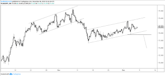 Us Dollar Nzd Usd Aud Jpy More Charts For Next Week