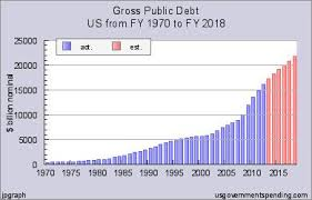 National Debt By Year Chart 2018 Detroits Default May Spark Us Death Spiral Of Debt