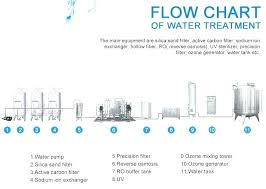 Pool Filter Size Chart Water Sand Filter System Pool Pump Cloudy Filters For