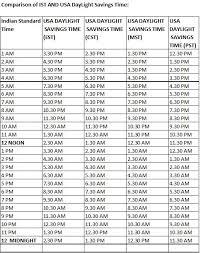 Pst To Est Chart 32 Scientific Time Zone 7am Est