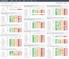 Hipaa Configuration Audit Summary Sc Dashboard Tenable