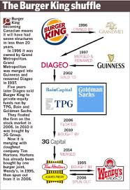 Burger King Organizational Structure Related Keywords