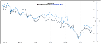 Morgan Stanley To Acquire Solium Capital For Equity Plan