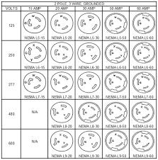 plug and power guide nema locking plug receptacle chart